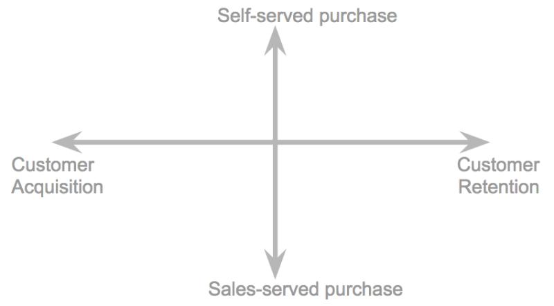 Marketing Technology Framework