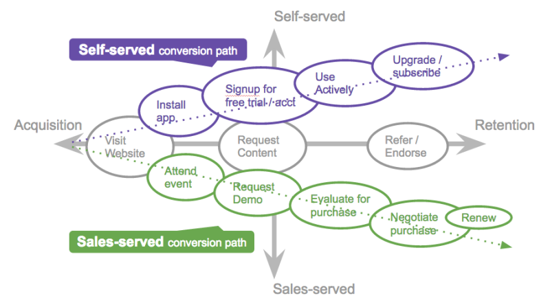 Typical SaaS Customer Journeys