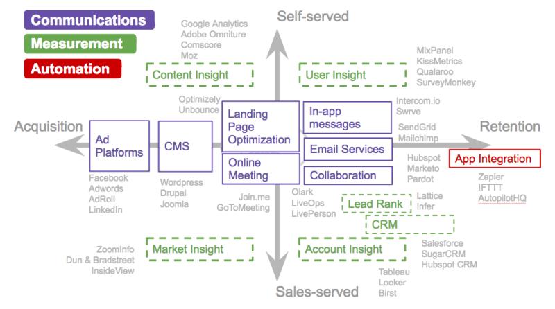 Sample Marketing Technology Vendors