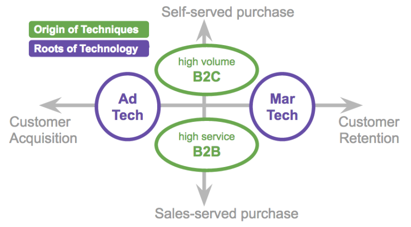 Marketing Technology Roots